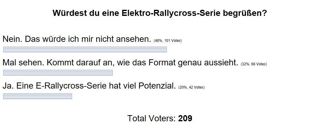 Das Ergebnis der worldrallyx.de-Umfrage zur Akzeptanz von E-Rallycross.